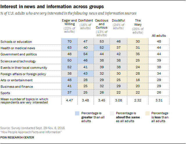 Interest in news and information across groups