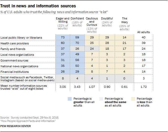 Trust in news and information sources