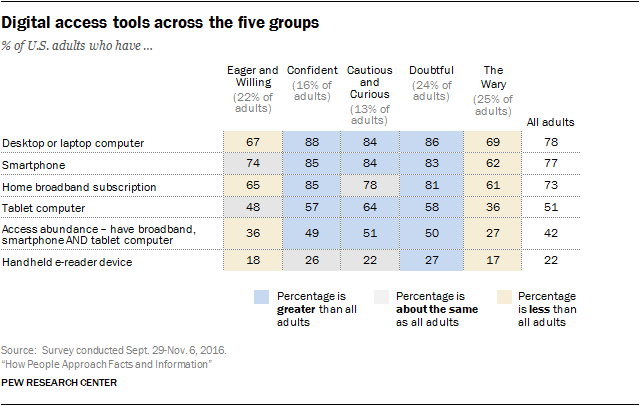 Digital access tools across the five groups