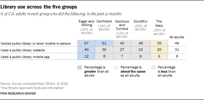 Library use across the five groups