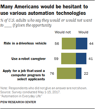 Many Americans would be hesitant to use various automation technologies