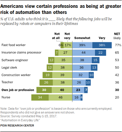 Americans view certain professions as being at greater risk of automation than others