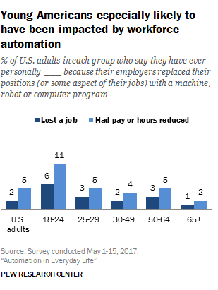 Young Americans especially likely to have been impacted by workforce automation