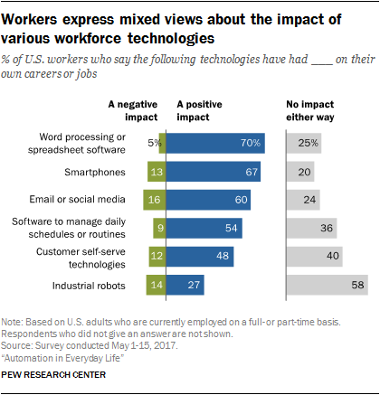 Workers express mixed views about the impact of various workforce technologies