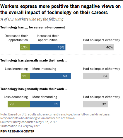 Workers express more positive than negative views on the overall impact of technology on their careers