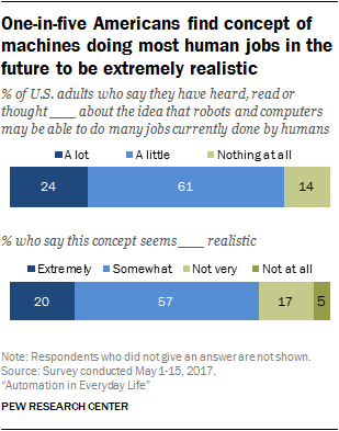 One-in-five Americans find concept of machines doing most human jobs in the future to be extremely realistic