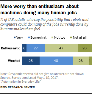 More worry than enthusiasm about machines doing many human jobs