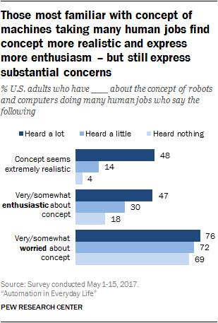 Those most familiar with concept of machines taking many human jobs find concept more realistic and express more enthusiasm – but still express substantial concerns