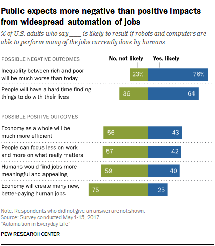 Public expects more negative than positive impacts from widespread automation of jobs