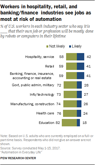 Workers in hospitality, retail, and banking/finance industries see jobs as most at risk of automation