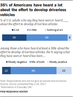 35% of Americans have heard a lot about the effort to develop driverless vehicles