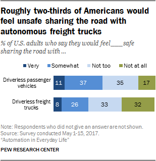 Roughly two-thirds of Americans would feel unsafe sharing the road with autonomous freight trucks