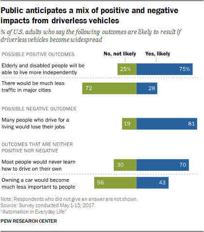 Public anticipates a mix of positive and negative impacts from driverless vehicles