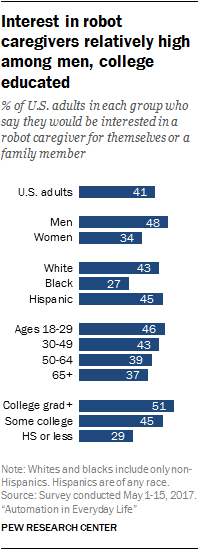 Interest in robot caregivers relatively high among men, college educated
