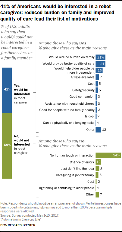 41% of Americans would be interested in a robot caregiver; reduced burden on family and improved quality of care lead their list of motivations