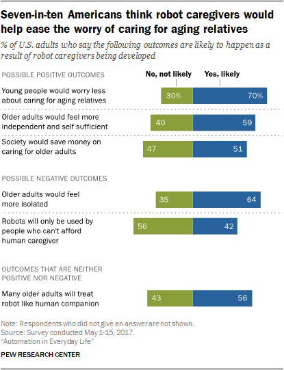 Seven-in-ten Americans think robot caregivers would help ease the worry of caring for aging relatives