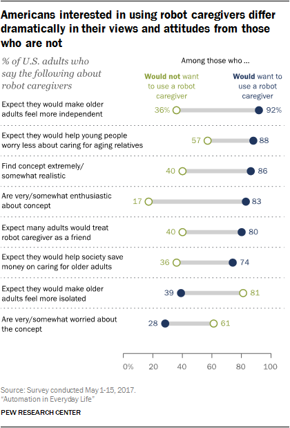 Americans interested in using robot caregivers differ dramatically in their views and attitudes from those who are not