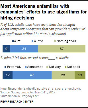 Most Americans unfamiliar with companies' efforts to use algorithms for hiring decisions