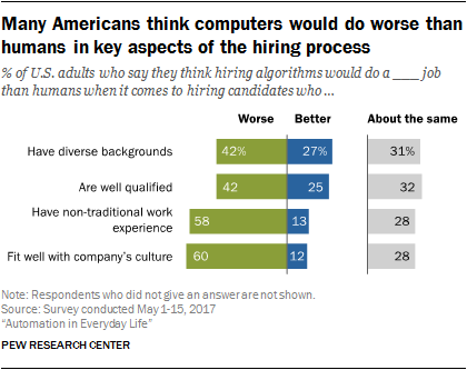 Many Americans think computers would do worse than humans in key aspects of the hiring process