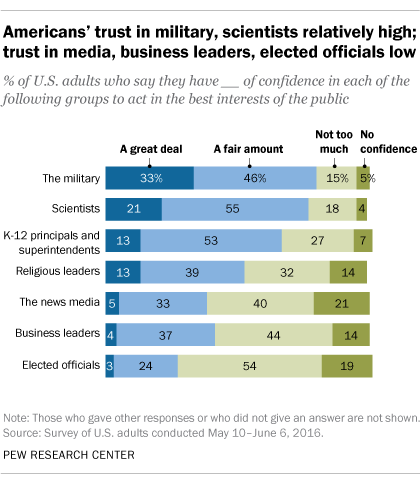 Americans' trust in military, scientists relatively high; trust in media, business leaders, elected officials low