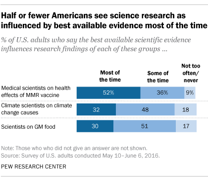 Half or fewer Americans see science as influenced by best available evidence most of the time