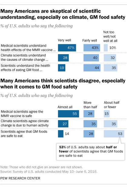 Many Americans are skeptical of scientific understanding, especially on climate, GM food safety