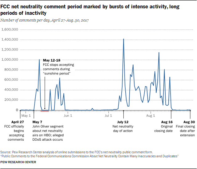 FCC net neutrality comment period marked by bursts of intense activity, long periods of inactivity