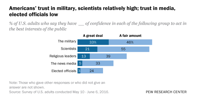 mixed messages about public trust in science pew research center