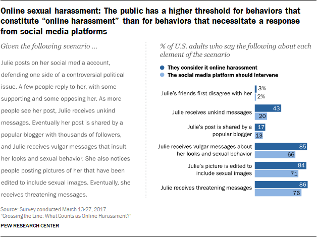 "Online sexual harassment: The public has a higher threshold for behaviors that constitute ""online harassment"" than for behaviors that necessitate a response from social media platforms"