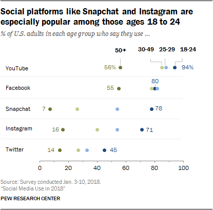Social platforms like Snapchat and Instagram are especially popular among those ages 18 to 24