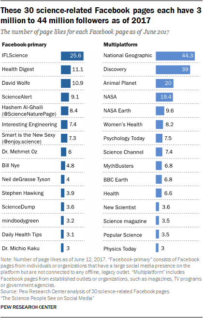 These 30 science-related Facebook pages each have 3 million to 44 million followers as of 2017