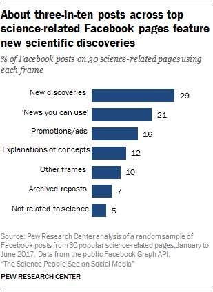 About three-in-ten posts across top science-related Facebook pages feature new scientific discoveries