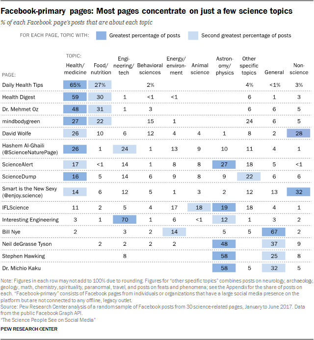Facebook-primary pages: Most pages concentrate on just a few science topics