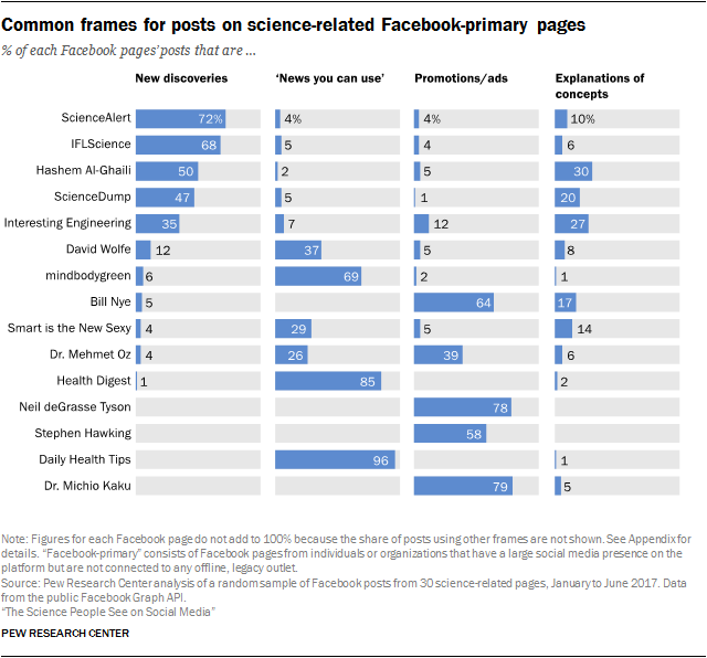 Common frames for posts on science-related Facebook-primary pages