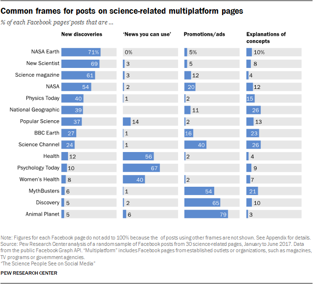 Common frames for posts on science-related multiplatform pages