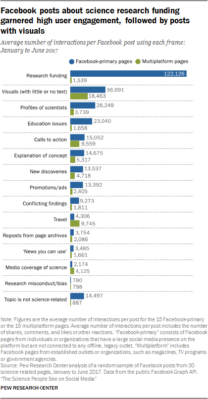 Facebook posts about science research funding garnered high user engagement, followed by posts with visuals