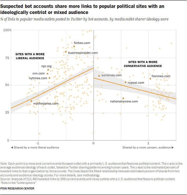 Suspected bot accounts share more links to popular political sites with an ideologically centrist or mixed audience