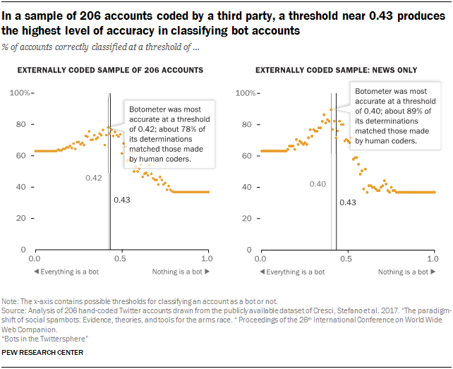 In a sample of 206 accounts coded by a third party, a threshold near 0.43 produces the highest level of accuracy in classifying bot accounts