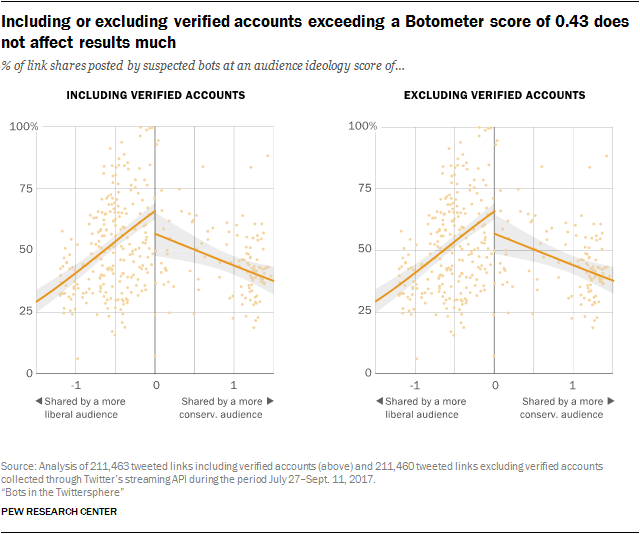 Including or excluding verified accounts exceeding a Botometer score of 0.43 does not affect results much