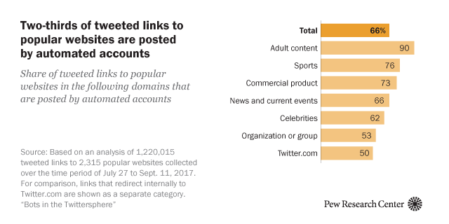 Twitter Bots: An Analysis of the Links Automated Accounts