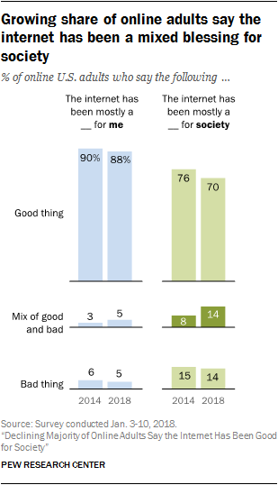 Growing share of online adults say the internet has been a mixed blessing for society