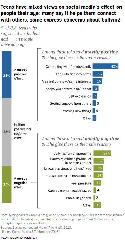 Teens have mixed views on social media's effect on people their age; many say it helps them connect with others, some express concerns about bullying
