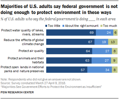 Majorities of U.S. adults say federal government is not doing enough to protect environment in these ways