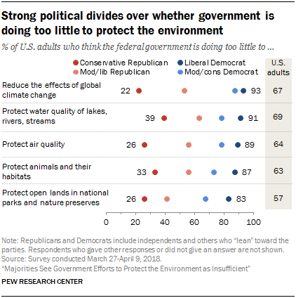 Strong political divides over whether government is doing too little to protect the environment