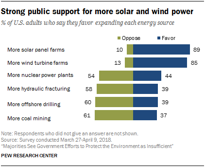 Strong public support for more solar and wind power