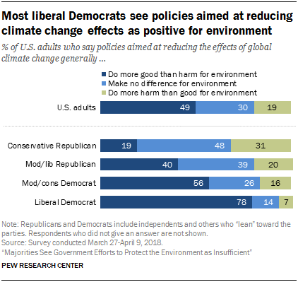 Most liberal Democrats see policies aimed at reducing climate change effects as positive for environment