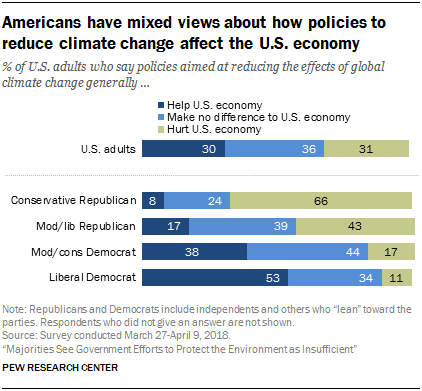 Americans have mixed views about how policies to reduce climate change affect the U.S. economy