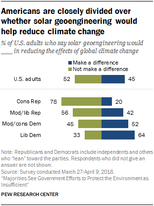 Americans are closely divided over whether solar geoengineering would help reduce climate change
