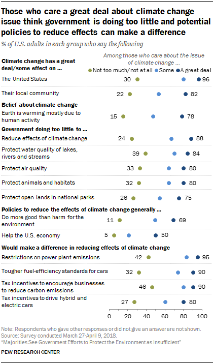 Those who care a great deal about climate change issue think government is doing too little and potential policies to reduce effects can make a difference
