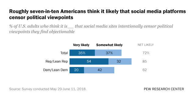 How Americans View Tech Companies | Pew Research Center
